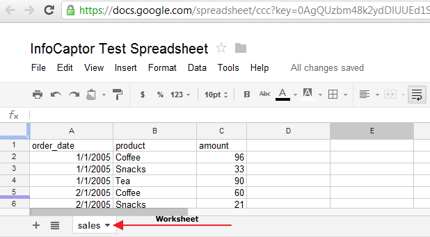 KPI Dashboard Business Intelligence Google Spreadsheet – Google Worksheet