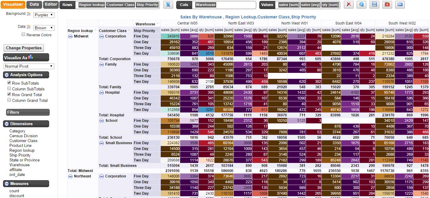 Teradata Server Dashboards | How to make dashboard using