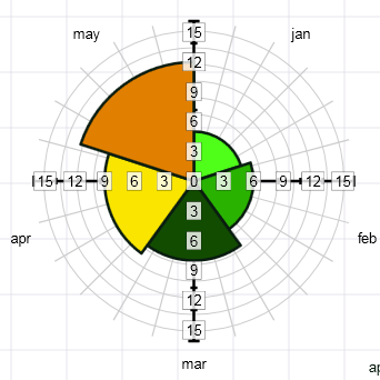 Kpi Dashboard Business Intelligence Radar Polar Chart