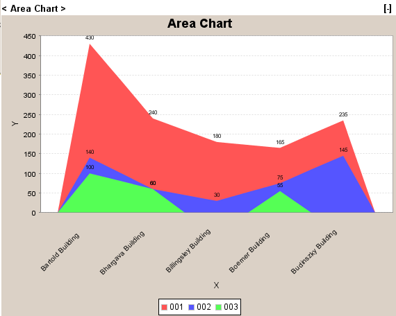 Area Chart in portlet