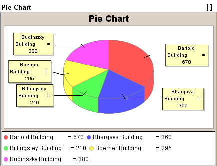 Pie Charts Dashboard