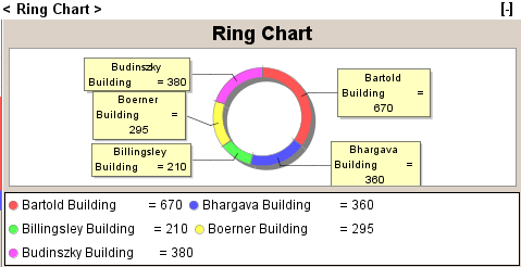 Dashboard Ring Charts graphs