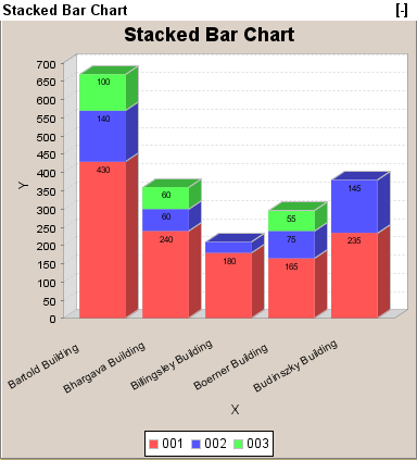 Stacked Bar Chart from SQL