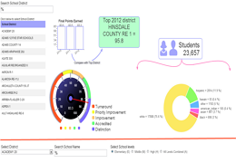 School District dashboard