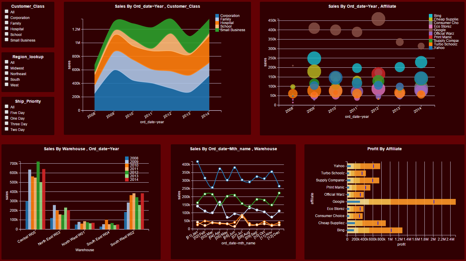 Picture Board Ideas Dashboard Examples Gallery Download Dashboard
