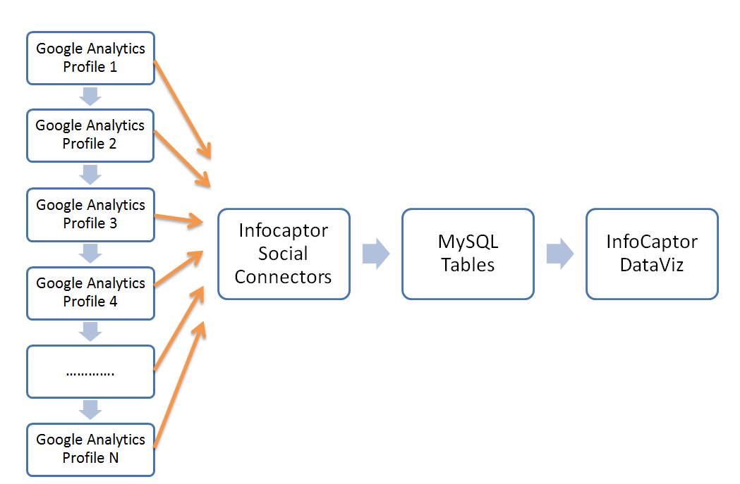 multiple google analytics profile