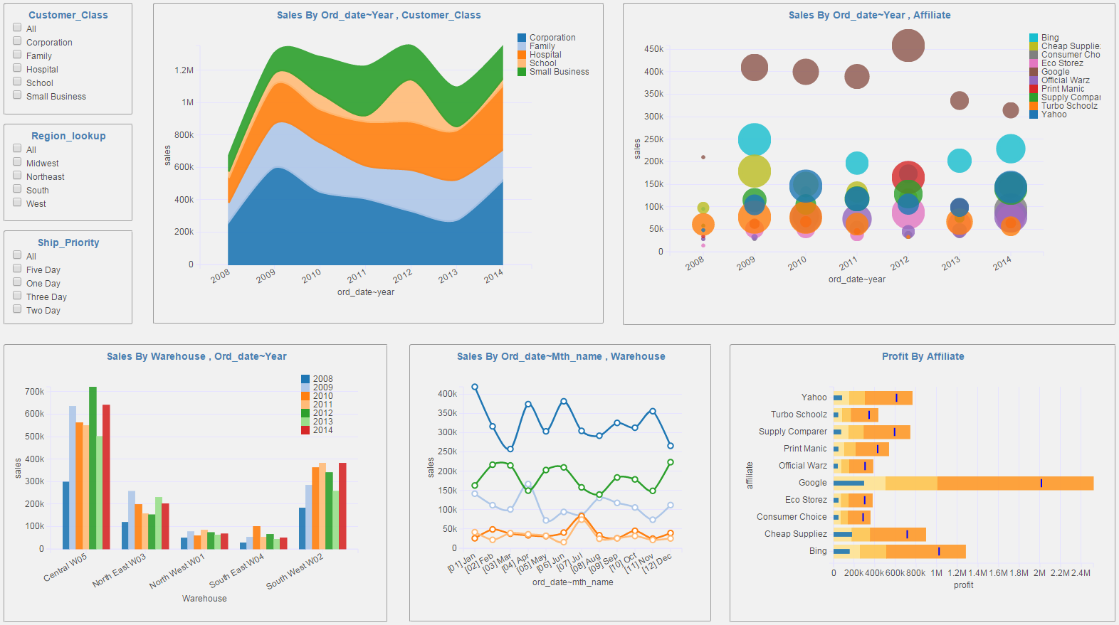PostgreSQL Dashboards | How to make dashboard using PostgreSQL database