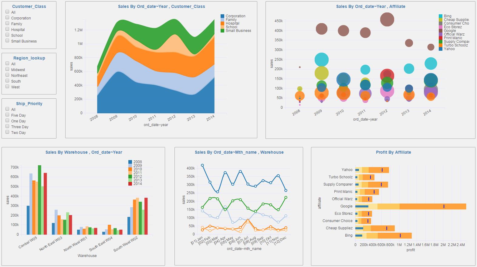 KPI Dashboard software | Operational dashboards | Analytical ...