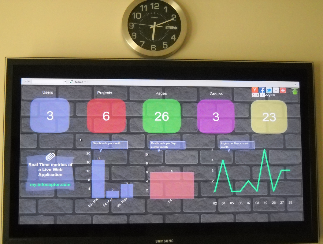 KPI Dashboard, Business Intelligence - Display Dashboards on TV