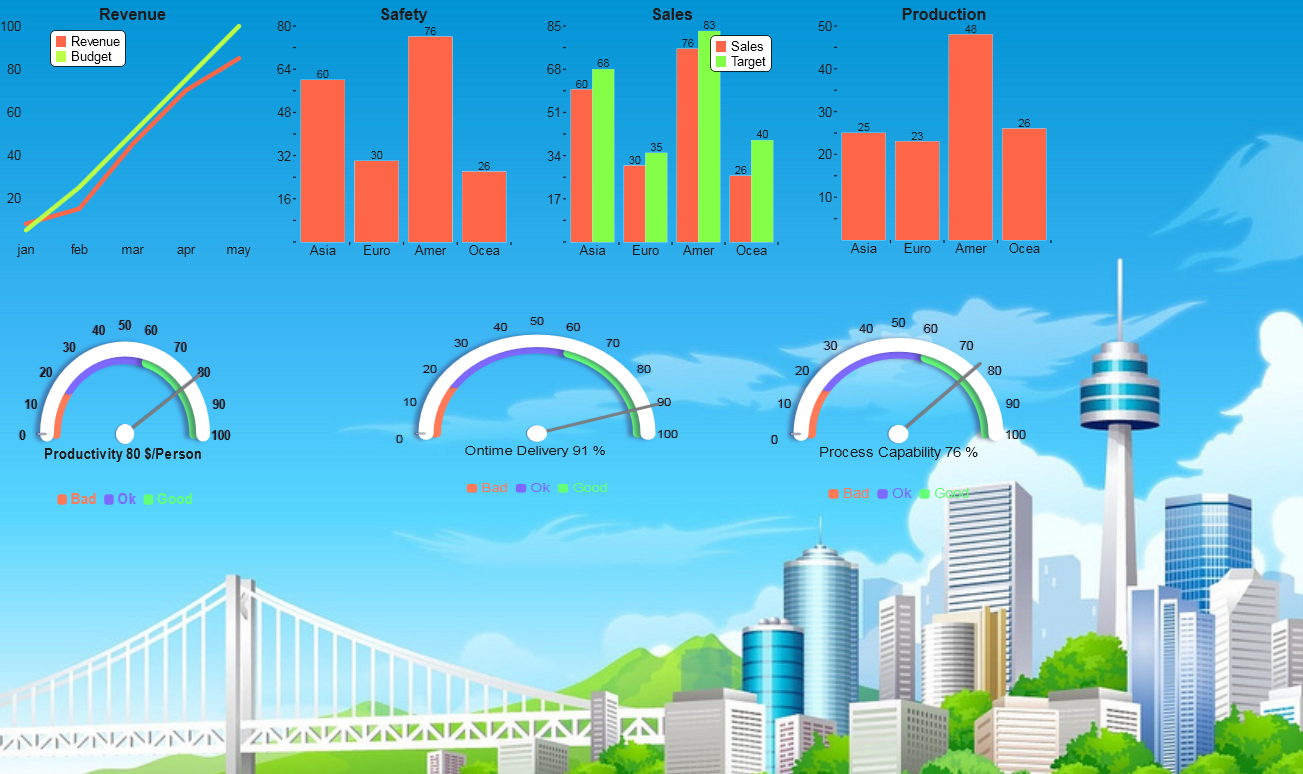 Kpi Dashboard Business Intelligence Finance Dashboard