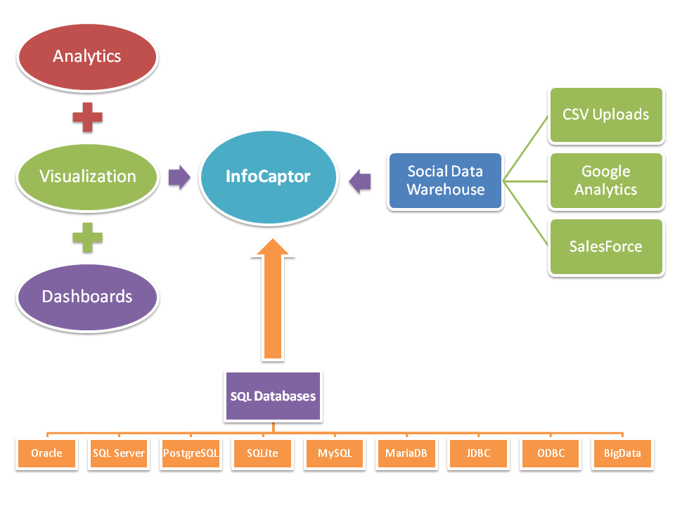 Infocaptor datawarehouse with google analytics