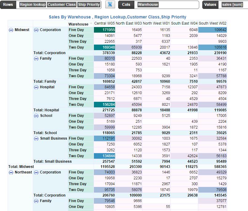 InfoCaptor: Business Intelligence With Excel PivotTable