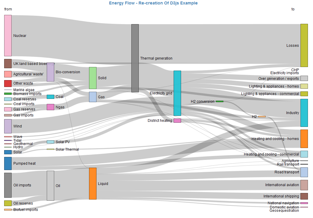 Sankey Diagram Software Excel | Dashboard Reporting Software