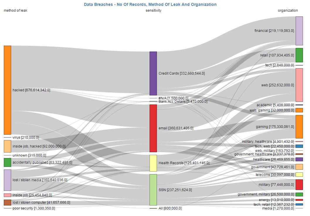 Sankey Diagram Software Infocaptor Bi