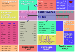 Oracle Startup Dashboard