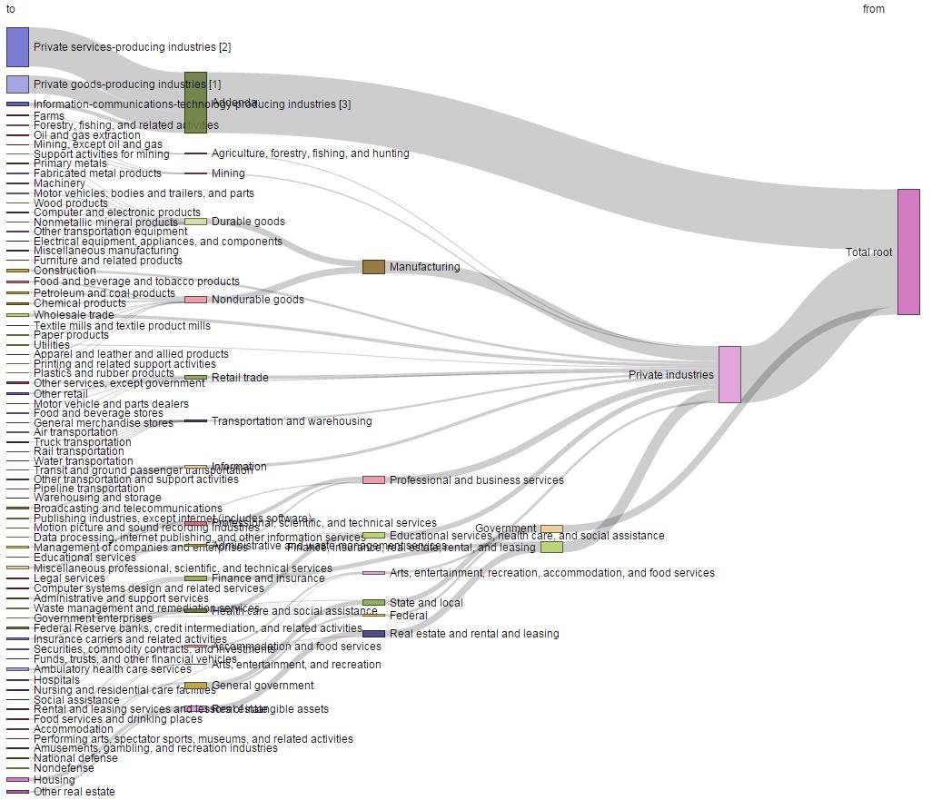 sankey diagram software excel