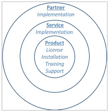 infocaptor implementation model