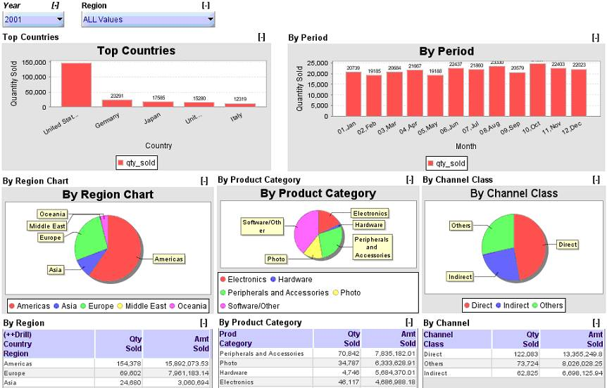 Excel Dashboard – Charts, Gauges, Tables And Drills, Reports