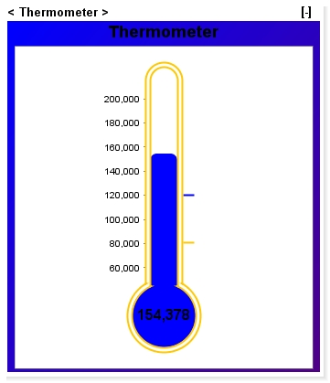 Thermometer chart in Dashboard | Create thermometer chart | InfoCaptor ...