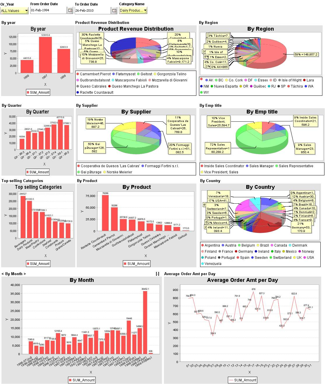 sales dashboard using excel