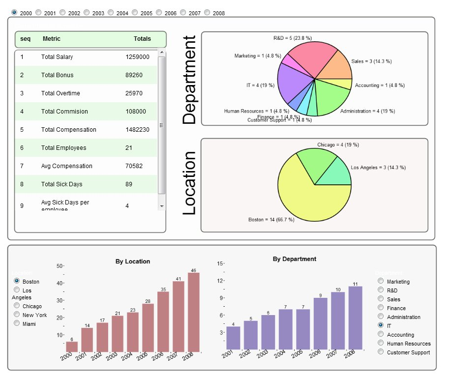 Hr Dashboards – Different Faces | Infocaptor Dashboard