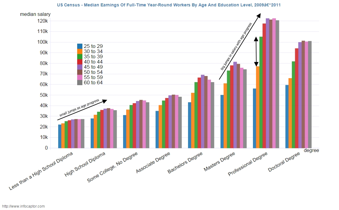 Dont Expect Large Salary With Less College Degree