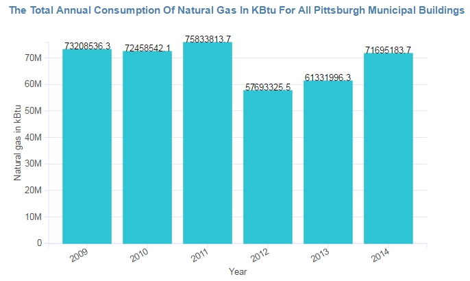 Natural Gas Usage Therms