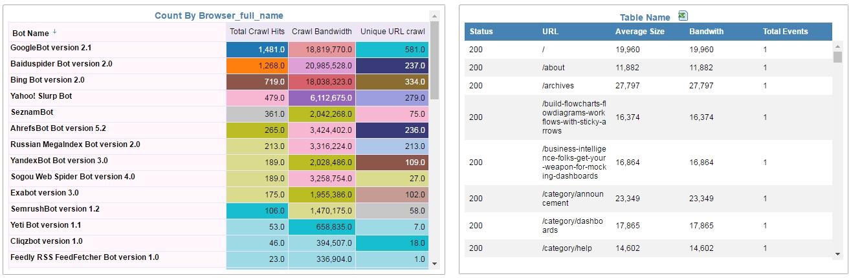 bot analytics crawl budget